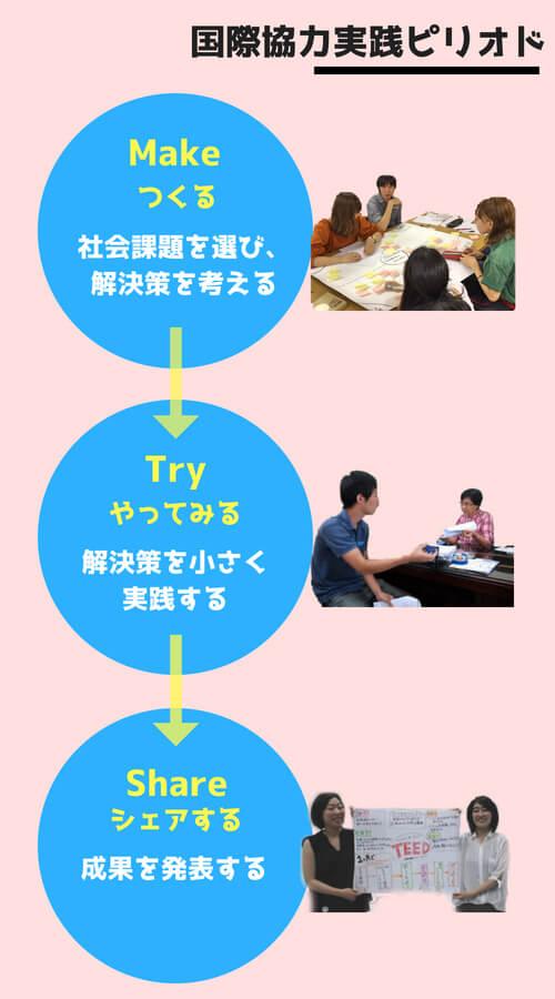 国際協力実践