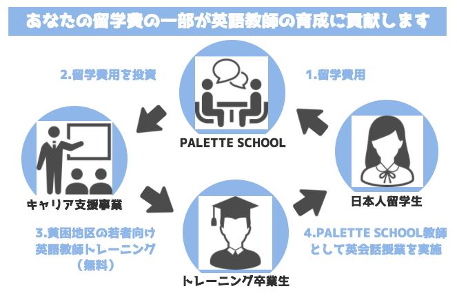 PALETTEビジネスモデル