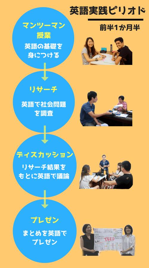 英語実践ピリオド